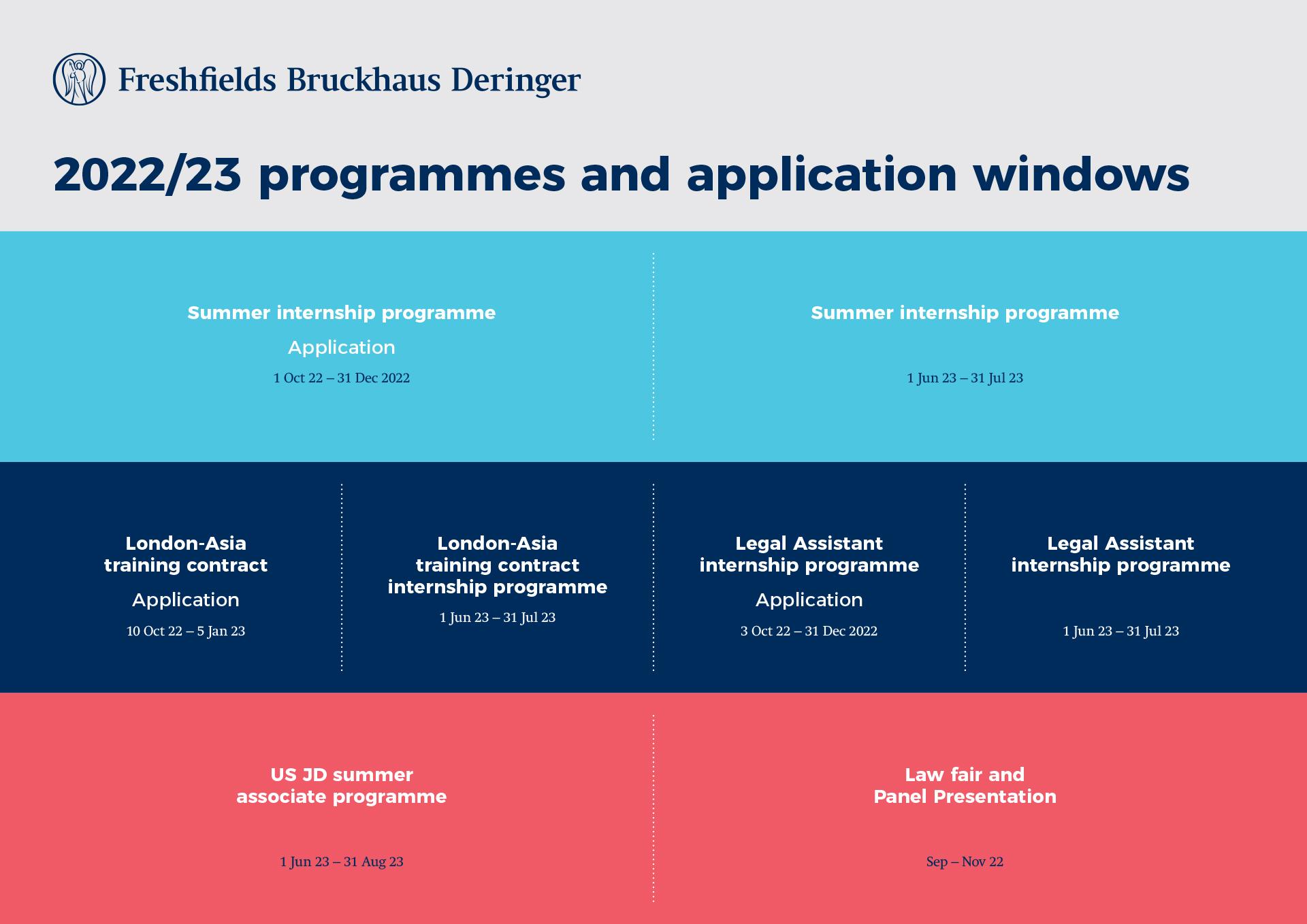 Application windows 2021-22 timeline
